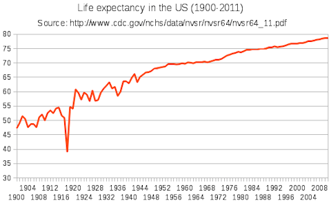 U S Life Expectancy Statistics Chart By States Life Expectancy Chart Chart Life
