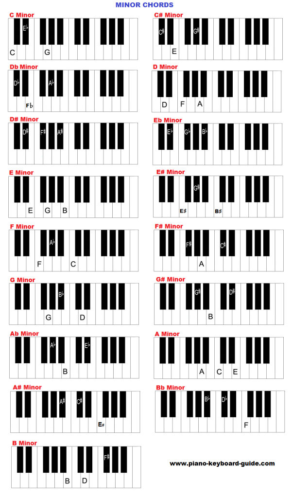 Pianokeyboard Chords Chart Minor Hannahs Board Pinterest Chart