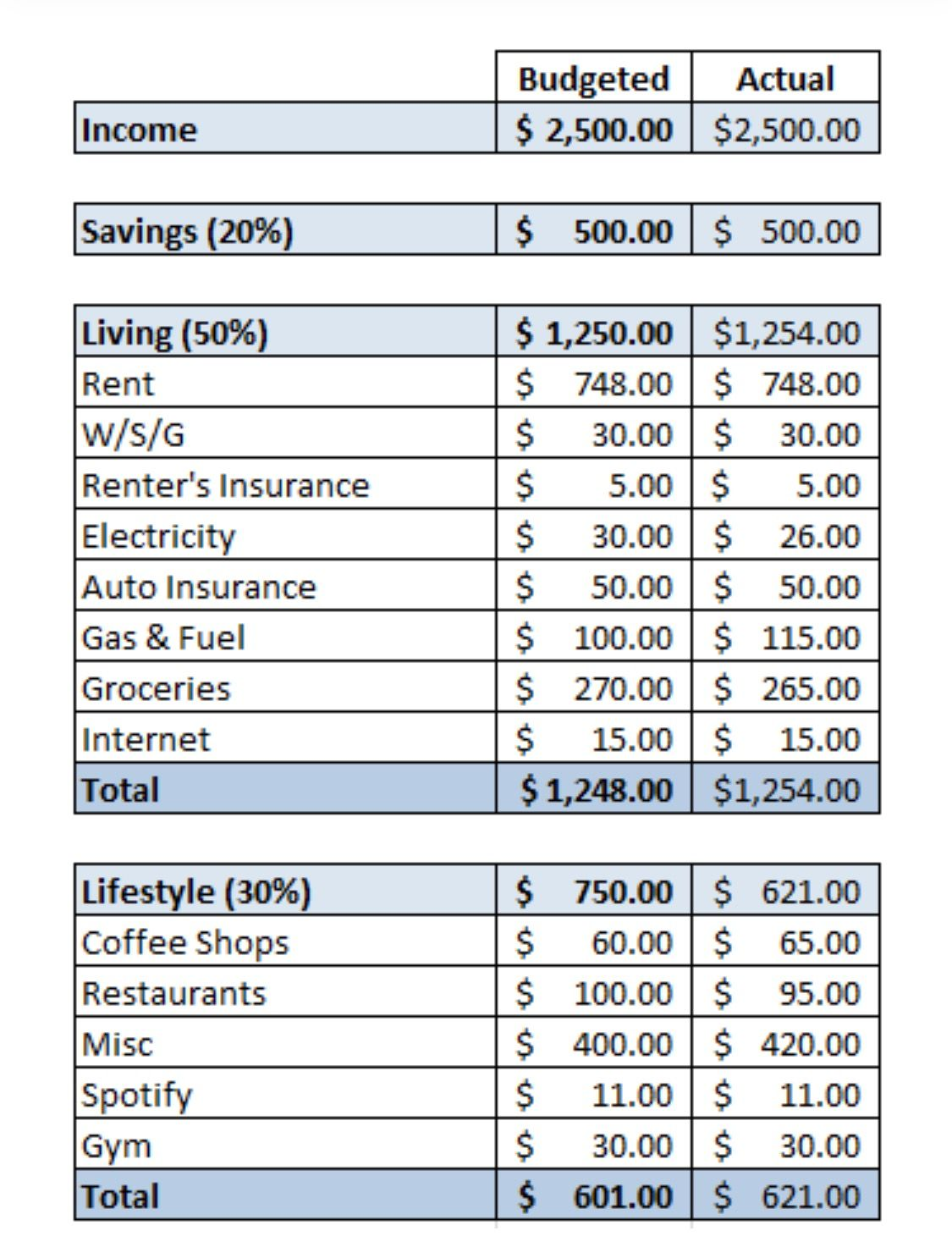 The Early Retirement / Financial Freedom Spreadsheet
