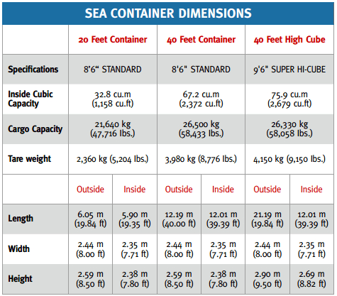 Sea Freight Container Dimensions Container Dimensions Freight Container Sea Containers