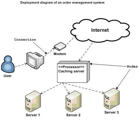 Uml Deployment Diagrams Deployment Order Management System Component Diagram