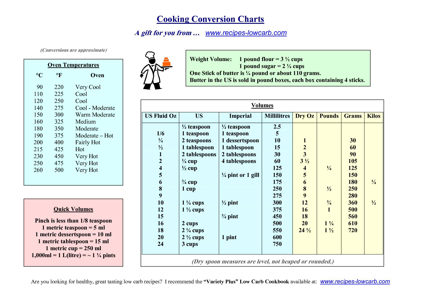 Bonlacfoods Worksheet Recipe Conversion