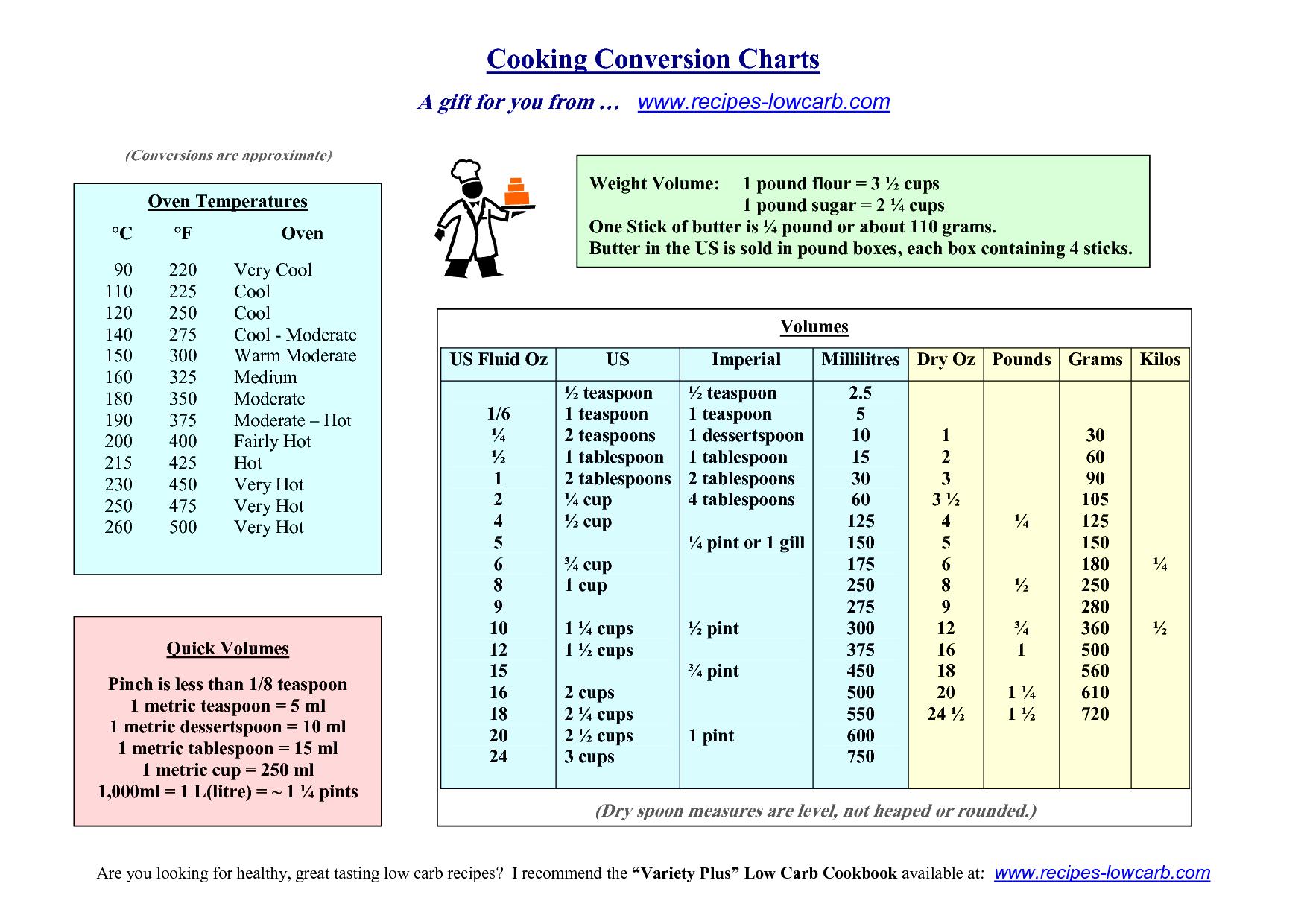 Bonlacfoods Worksheet Recipe Conversion