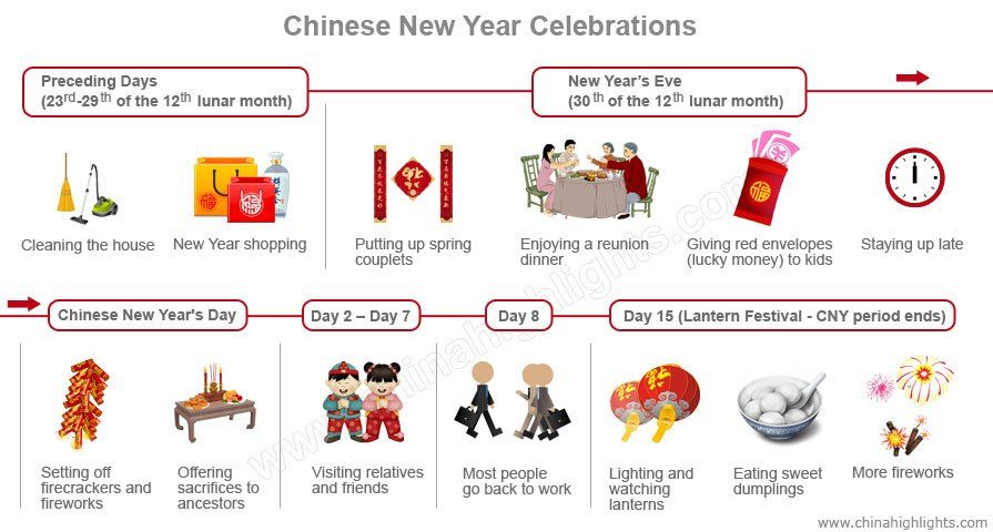 Chinese New Year Celebrations 2020 Day By Day Guide New Year Celebration Chinese New Year New Years Activities