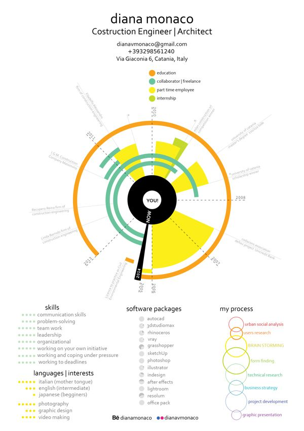 Construction Engineer \/ Architect #infographic #resume by Diana - architect resume