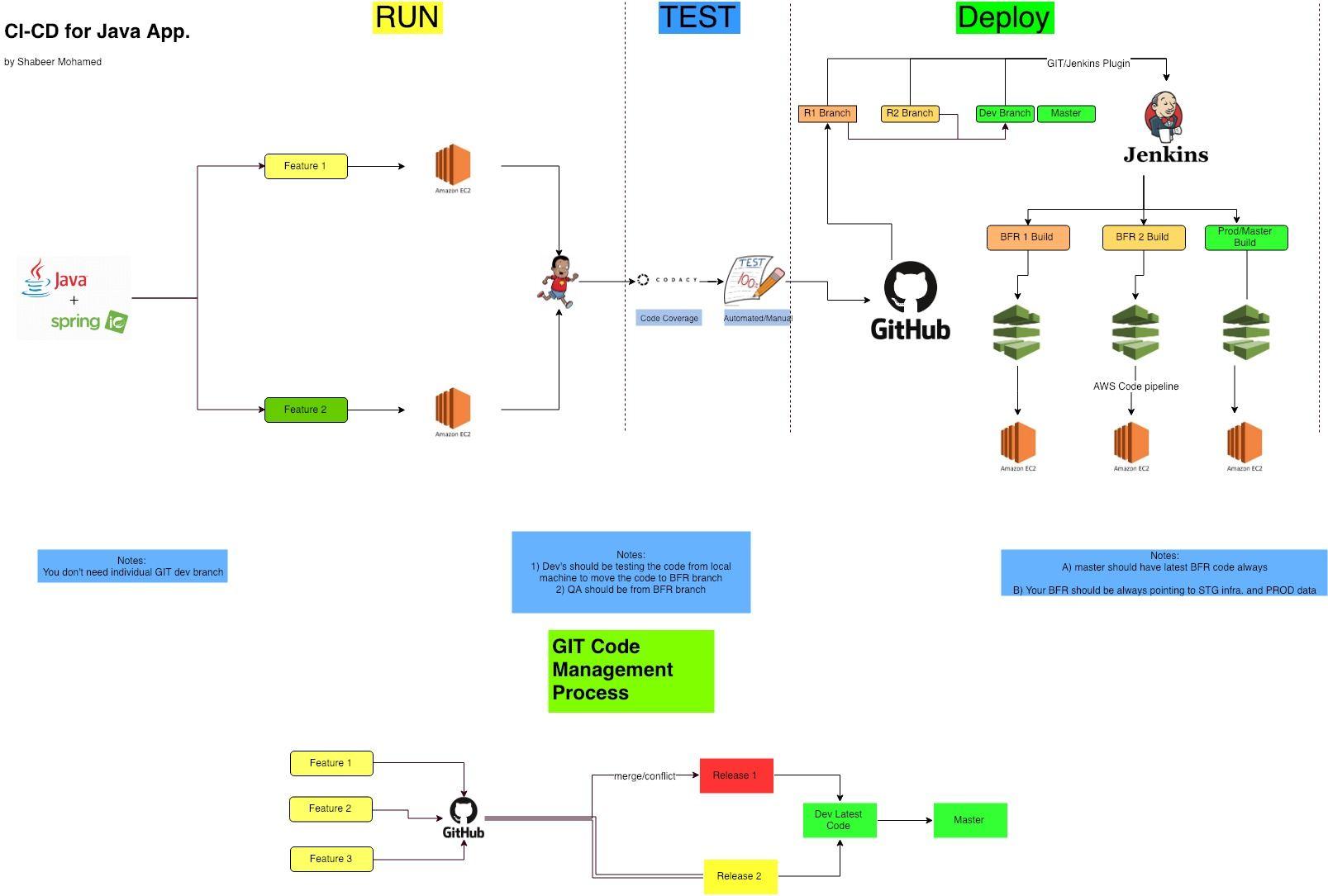 b52d2465026c71c44a98d8f40e0af004 - Deploy Java Application On Aws Ec2