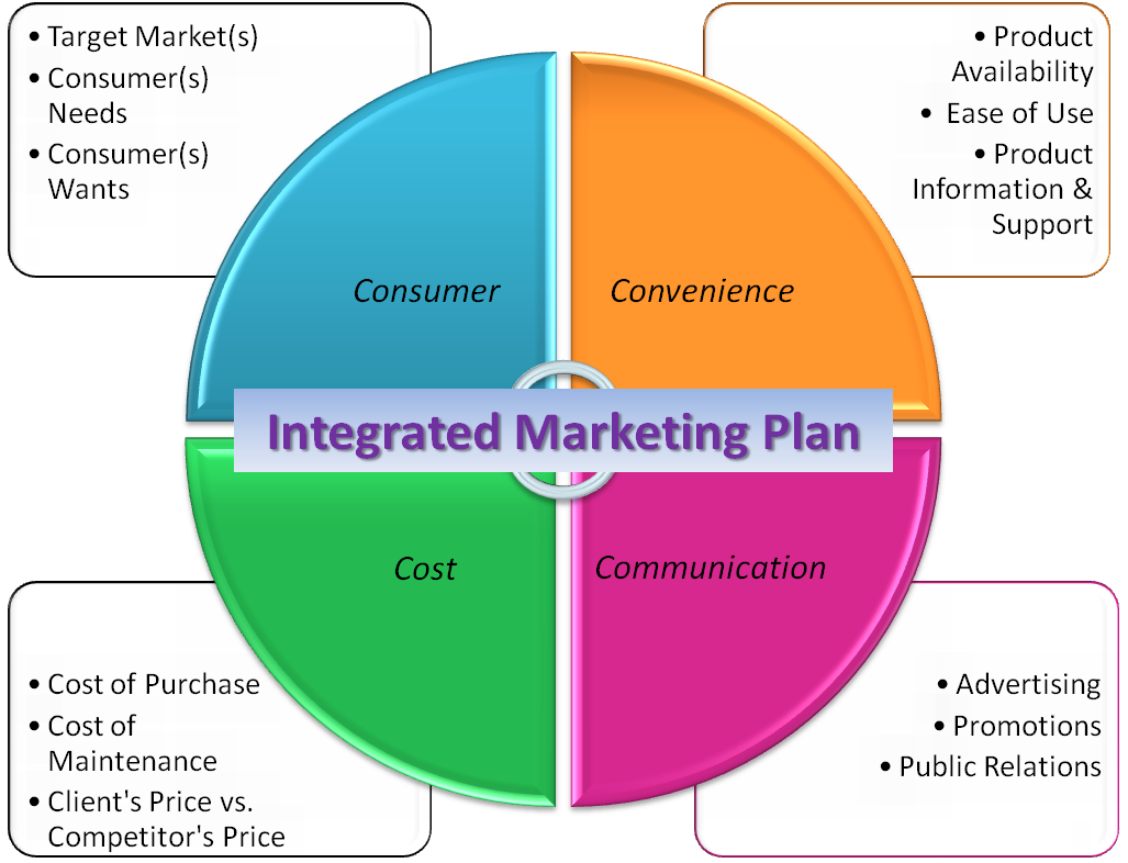Have an integrated marketing plan to successfully get your