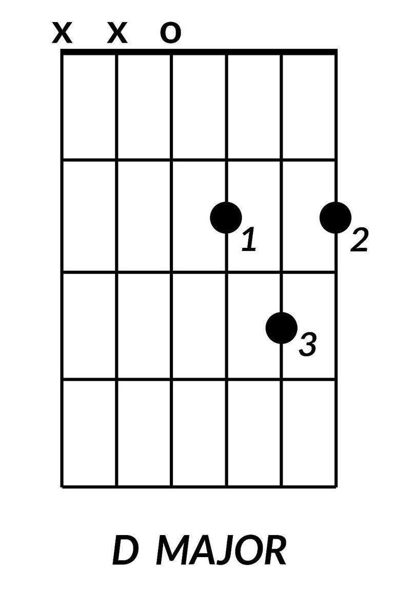 D Major Guitar Chord Chords Pinterest Guitar Chords Guitars