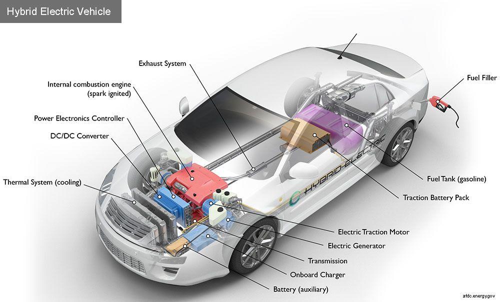 Pin by Grzegorz Snug on Car Info | Pinterest | Alternative fuel ...