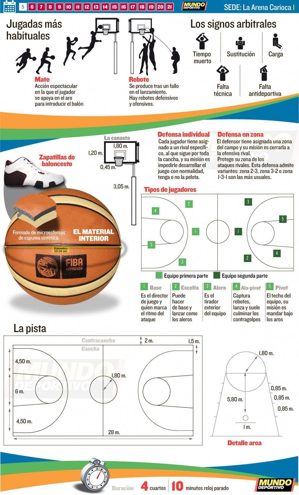Baloncesto Rio 2016 Basketballrules Ejercicios De Educacion Fisica Educacion Deportiva Trabajo Educacion Fisica