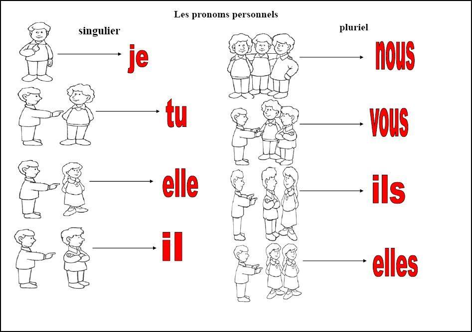 """Résultat de recherche d'images pour """"les pronoms ..."""