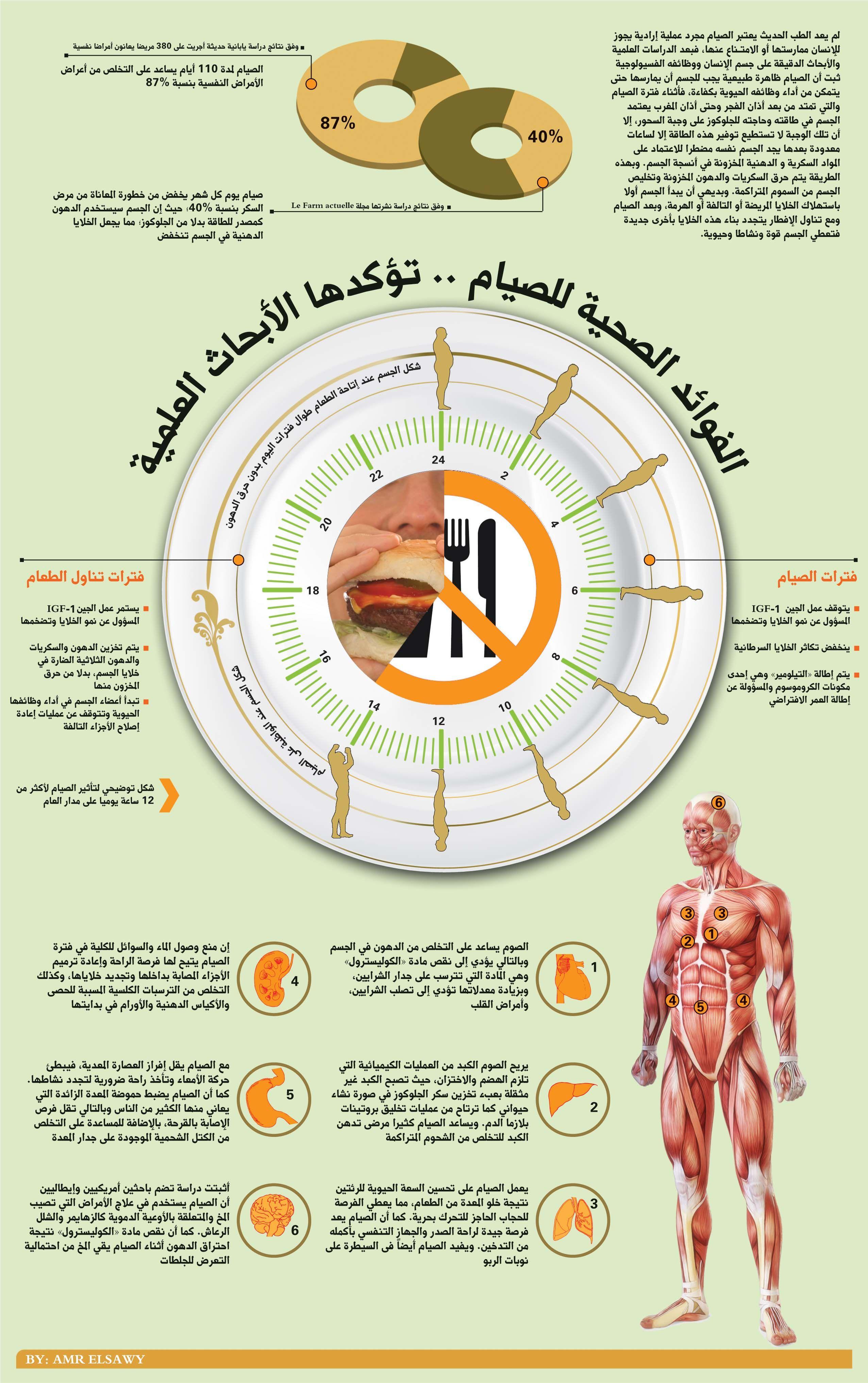 إليكم بعض الفوائد الصحية للصيام #رمضان #الشهر_الفضيل