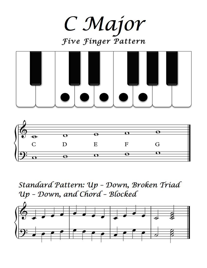Free Sheet Music Basic Overview C Major Five Finger Pattern