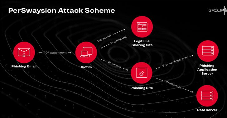 Targeted Phishing Attacks Successfully Hacked Top