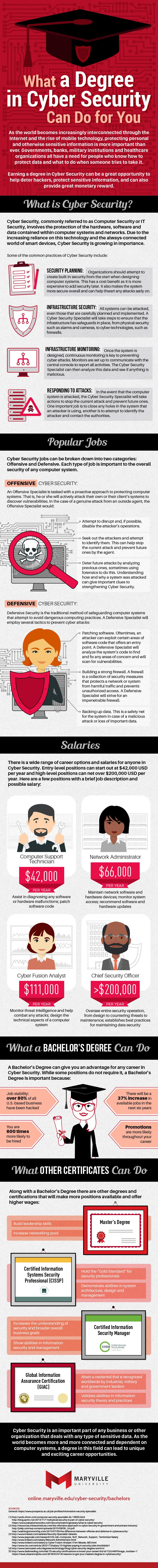 What A Degree In Cyber Security Can Do For You Infographic Cyber Security Education Cyber Security Computer Security