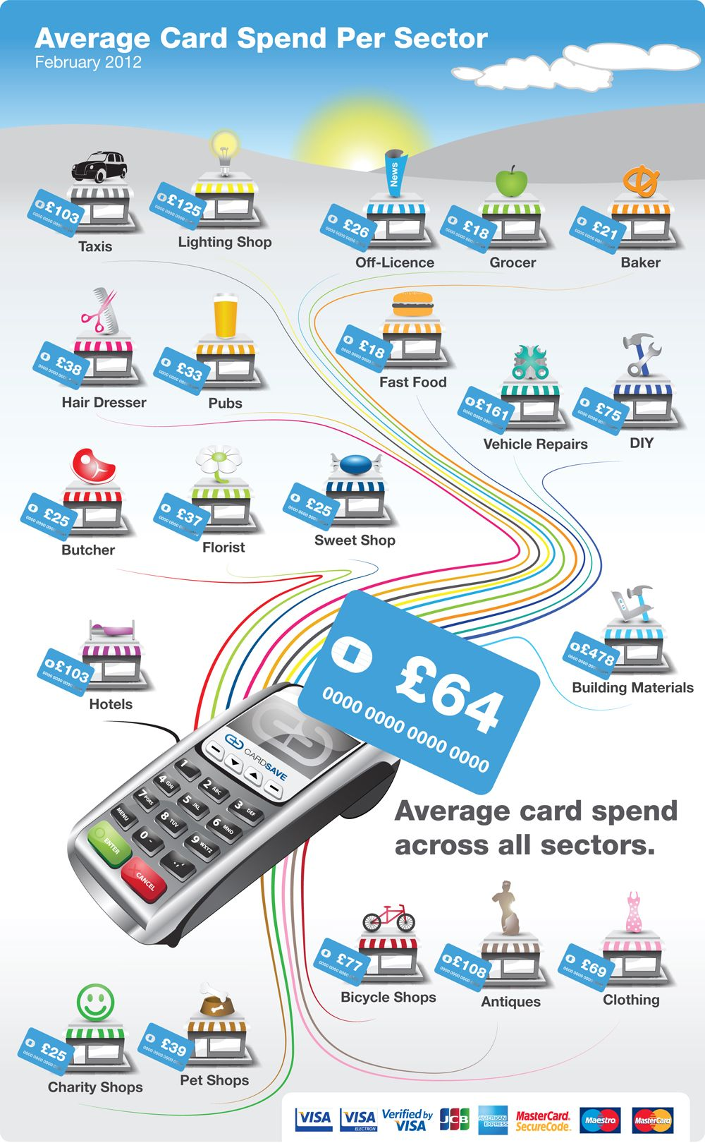 CardSave Small Business Card Payments Index | Infographic Samples ...