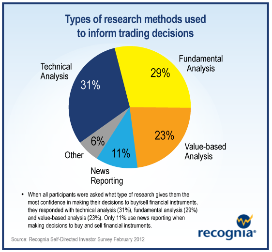 A Chart On The Types Of Research Used For Trading Decisions Where Do You Stand Trade Finance Online Trading Financial Instrument