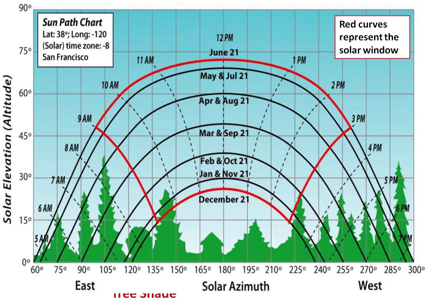 Simple Sun Path Diagrams - Car Fuse Box Wiring Diagram •