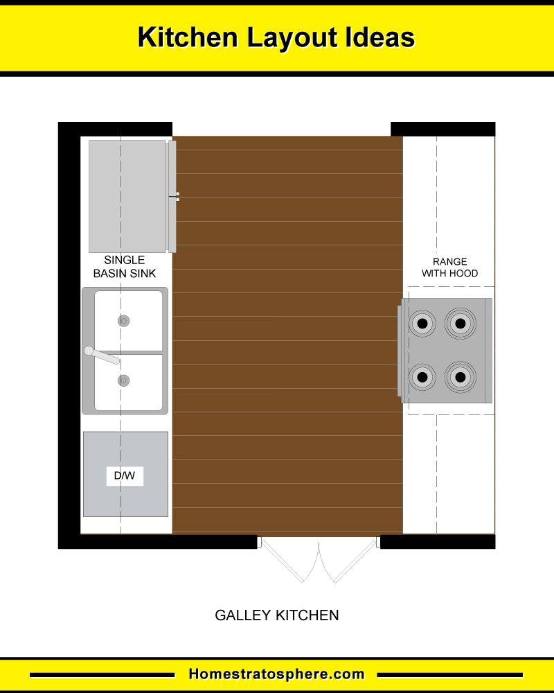 10 Kitchen Layouts 6 Dimension Diagrams 2020 Galley Kitchen