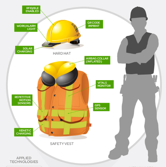 Construction Safety PPE Workplace safety, Health and