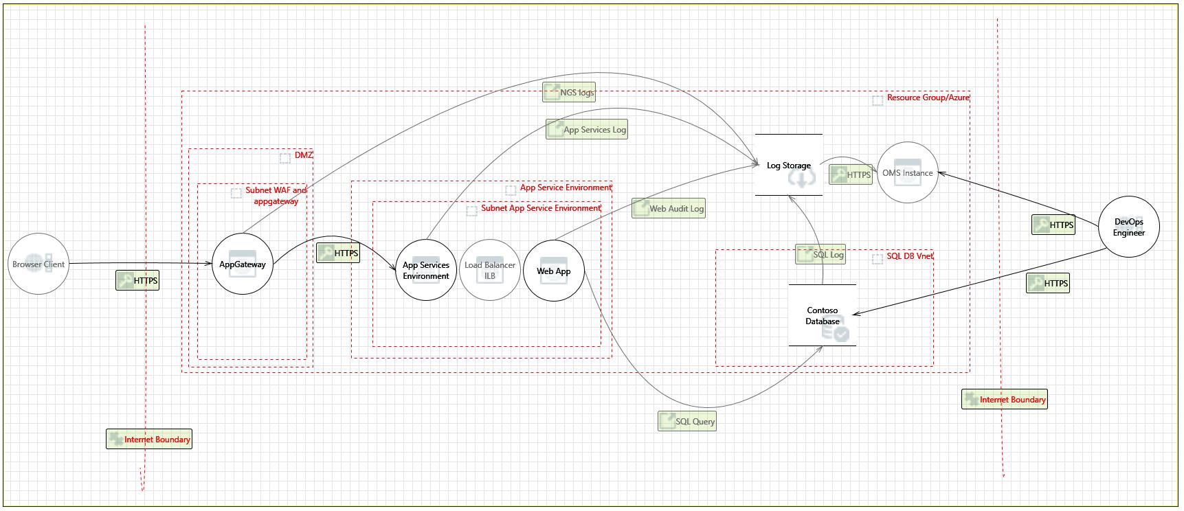 Azure Security and Compliance Blueprint: entornos de