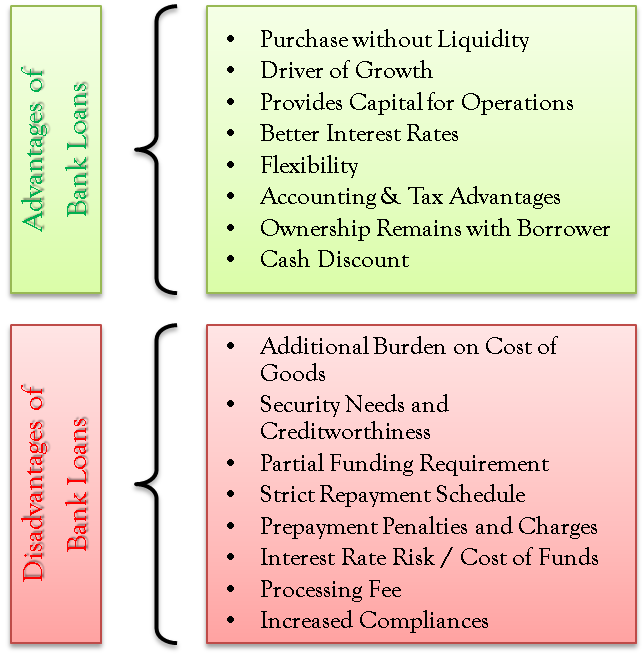 Advantages and Disadvantages of Bank Loans   Accounting career
