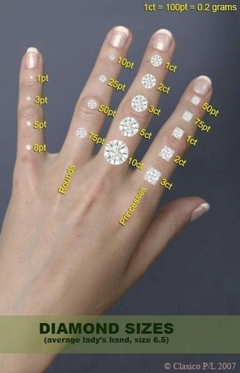 Diamond Carat Size A Visual Comparison Clearly Shows The Diamond Carat Size On A Finger Diamond Size Di Engagement Ring Diagram Engagement Engagement Rings