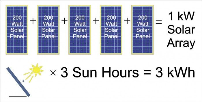 Wanna Know How Much Electricity Does A Solar Panel Generate Click On The Link For To Know How Solar Panels Solar Solar Module