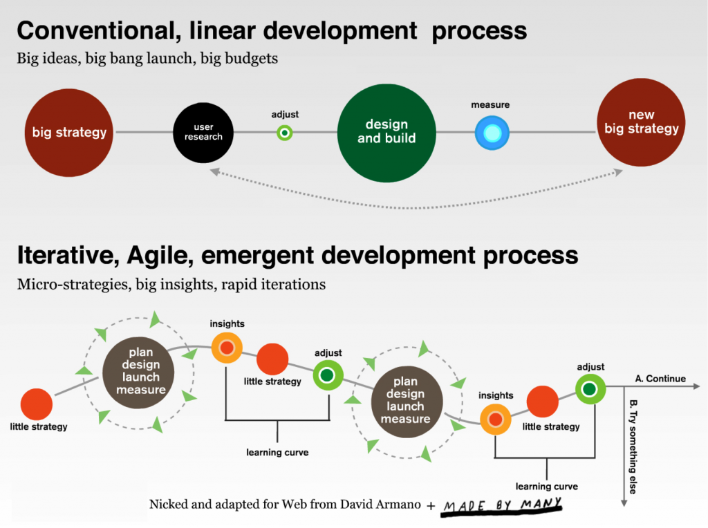 Agile Marketing. Many small experiments over a few large bets ...