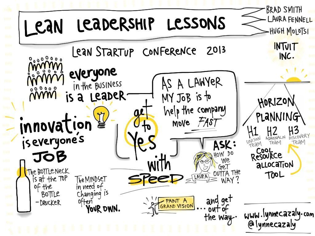 visual notes app Buscar con Google Lean startup