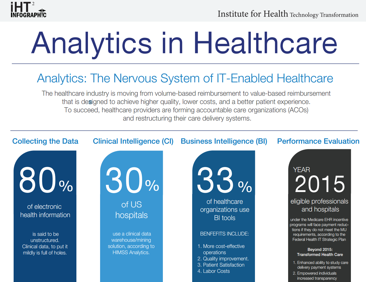 big data as an e health service See how three health care organizations are tapping into big data to save and improve lives, deliver better care, reduce waste and more.