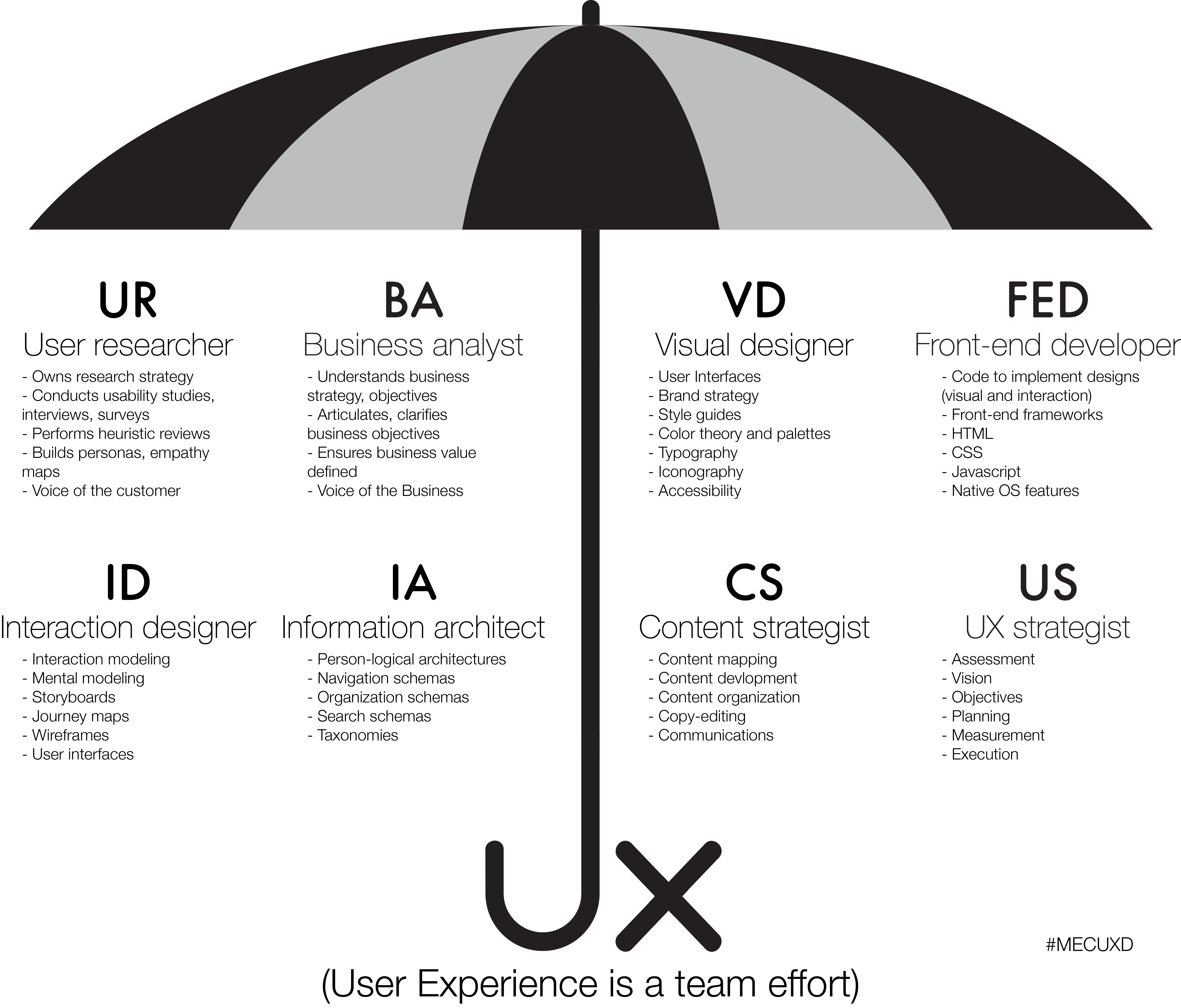 Ux Is A Team Effort Ux Design Interactive Design User Experience Design