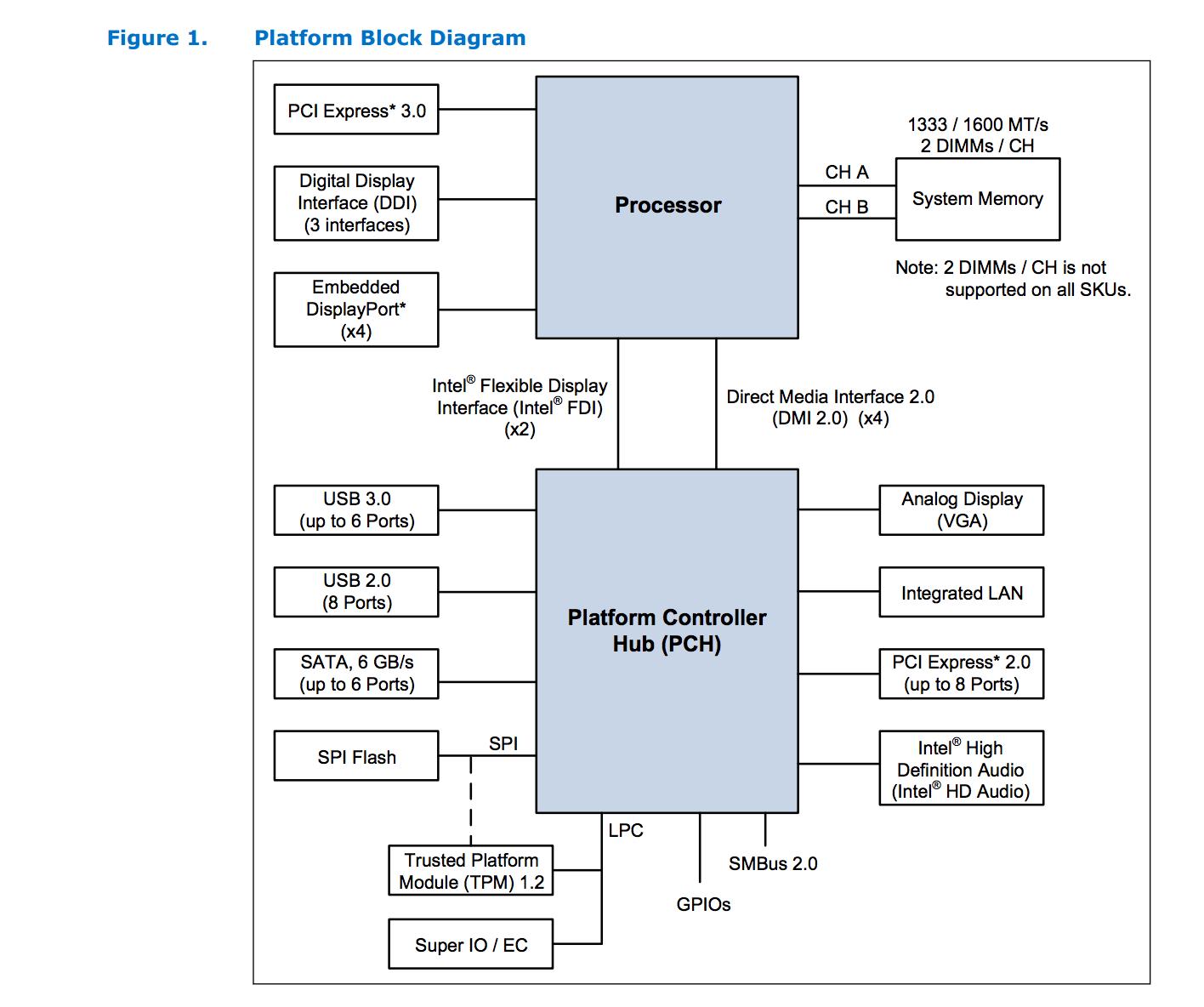 medium resolution of intel 4th gen platform block diagram block diagram software