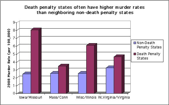 002 This graph shows how death penalty states have higher