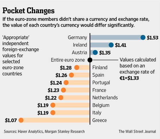 If The Euro Zone Members Didn T Share A Currency Exchange Rate Value Of Each Country S Would Differ