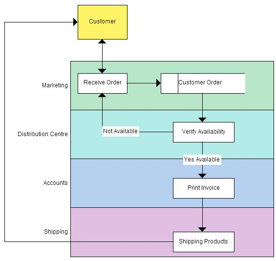 Context diagram of fast food ordering system Data Flow Diagram - k amp uuml chen design outlet