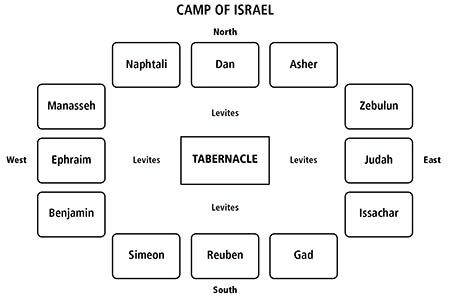 Israelites camp layout | Bible mapping, Books of the bible, Bible activities