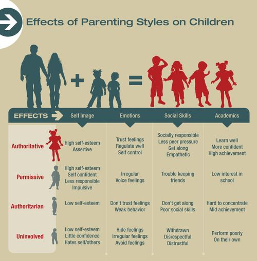 the effects of the parenting styles Between parenting styles and self-esteem across a specific age range parenting styles were  one way to gauge positive effects of parenting styles is by.