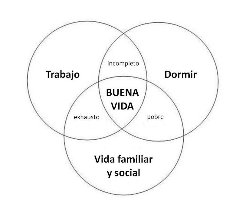 Diagrama de venn de la buena vida great rules to live by diagrama de venn de la buena vida ccuart Choice Image