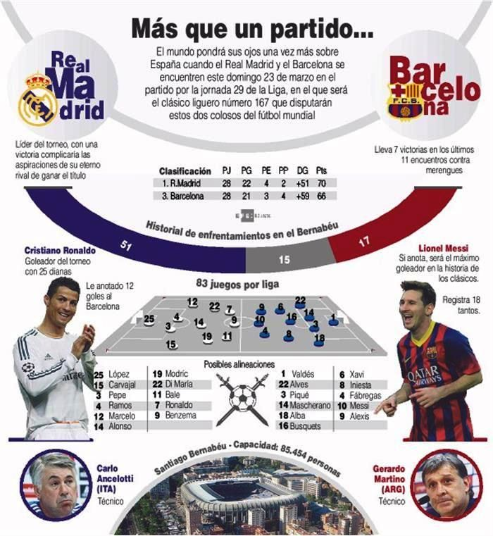 #RealMadrid vrs #Barcelona. #CristianoRonaldo vrs #Messi. Información del clásico español