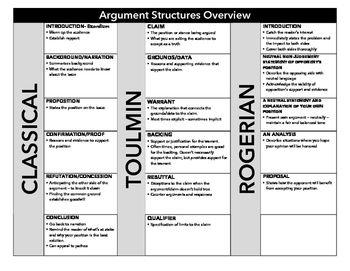 Argument Structure Overview | Think ELA | Argumentative