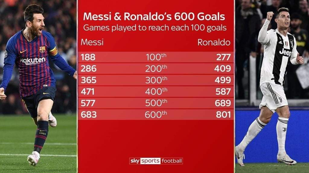Pin By Dczky On Cr7 Vs Messi Sky Sports Football Messi Ronaldo