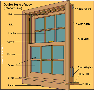 Window Parts Diagrams Double Hung Windows Wood