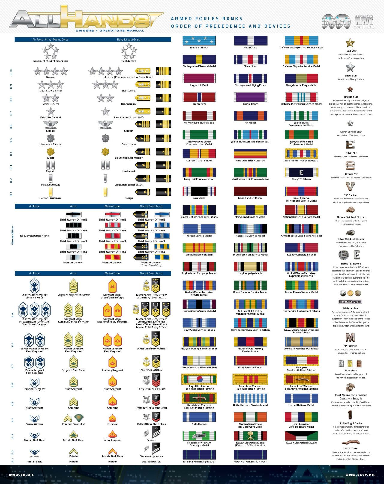 Do You Know All Your Navy Ranks And Ribbons What About Insignia Devices Whether You Need To Learn Before Boot Camp W Navy Ranks Military Ranks Navy Insignia