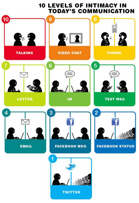 35 Great Social Media Infographics | Texting, Technology and Facebook