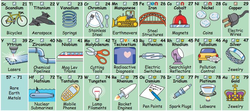con esta nueva tabla peridica interactiva podrs descubrir qu usos tienen sus elementos y de - Tabla Periodica Usos
