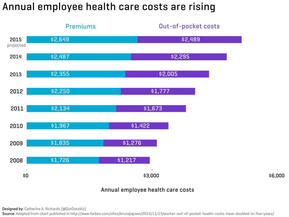 Annual employee health care costs are rising