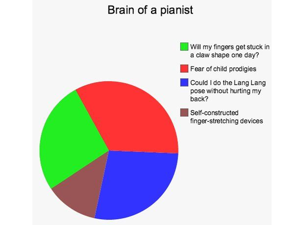 Musicians Brains Each Instrument Broken Down Into Pie Charts Music Jokes Teaching Music Music Nerd
