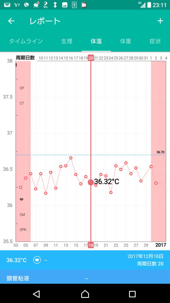 排卵日から上がらない ずっと低温期の基礎体温は受診が必要 まずは20代のときの私のスペック ガタガタな基礎体温ですが 地元の産婦人科では異常なしの診断 初めての受診 ホルモン検査で異常なし 妊娠できる と思ったのに妊娠しないし 基礎体温はガタガタのまま