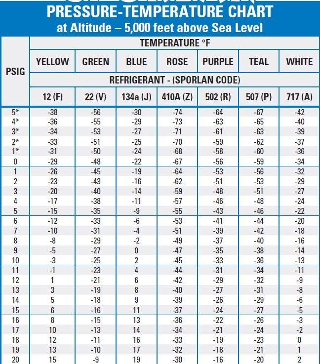 Pin By Kobi Moshel On Healthy Food Temperature Chart Purple Teal Coding